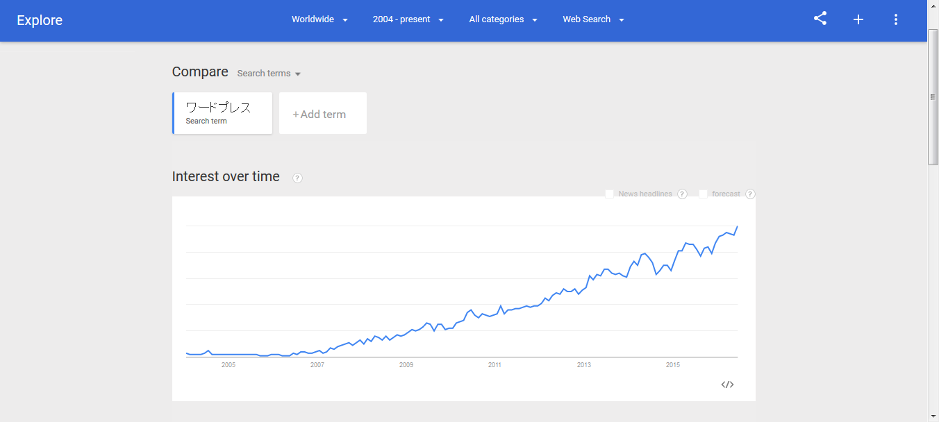 Google Trends - Web Search interest_ ワードプレス